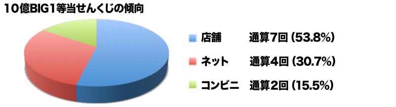 big_ratio